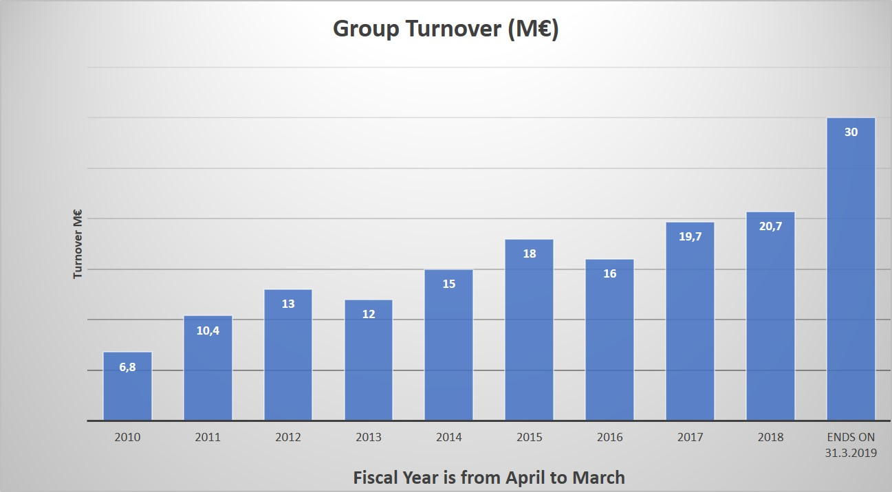 Riikku Group Turnover