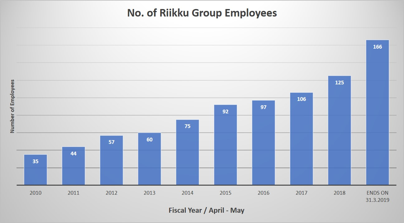 Riikku Group no of employees 166